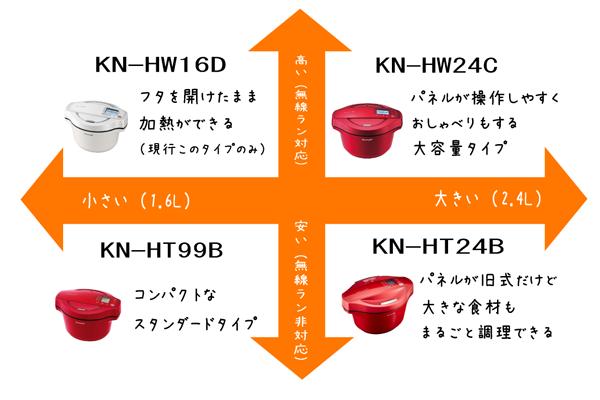 ホットクックの種類をタイプ別に記した図